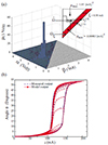Iterative and feedback control for hysteresis compensation in SMA