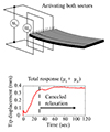Mitigating IPMC back relaxation through feedforward and feedback control of patterned electrodes