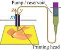 3D Printing of Smart Materials