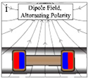 Soft Endoluminal Robots Propelled by Rotating Magnetic Dipole Fields