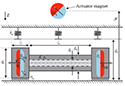 Modeling and Analysis of a Soft Endoluminal Inchworm Robot Propelled by Rotating Magnetic Dipole Fields